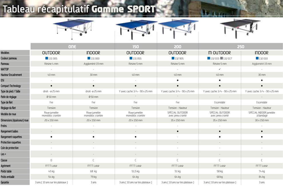 Comparatif table de ping pong cornilleau e ping pong - Dimension table de ping pong cornilleau ...